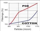 Porovnání filtrace bavlněné a polyesterové vložky filtru vzduchu