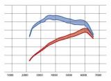 Průběh výkonu standardní vačky a C&B ST2