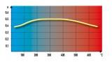 Závislost koeficientu tření na teplotě