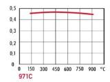 Závodní brzdové destičky OMP Racing 971C pro Peugeot 206, 207, Fiat 500, Grande Punto