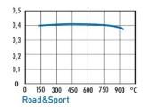 Sportovní brzdové destičky tuning OMP Racing Road and Sport Fiat 500 Turbo TwinAir Ford Ka